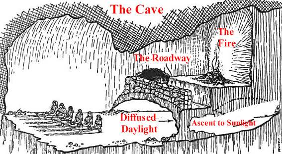 explain platos analogy of the cave Human beings have spent all their lives in an underground cave or den which has a mouth open towards the light plato's metaphors: the sun, line, and cave 25 sep 2010 3 comments kurt and the analogy of the sun.